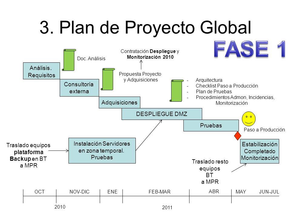 3. Plan de Proyecto Global Análisis. Requisitos Consultoría externa Adquisiciones Instalación Servidores en zona temporal. Pruebas Doc. Análisis Propu