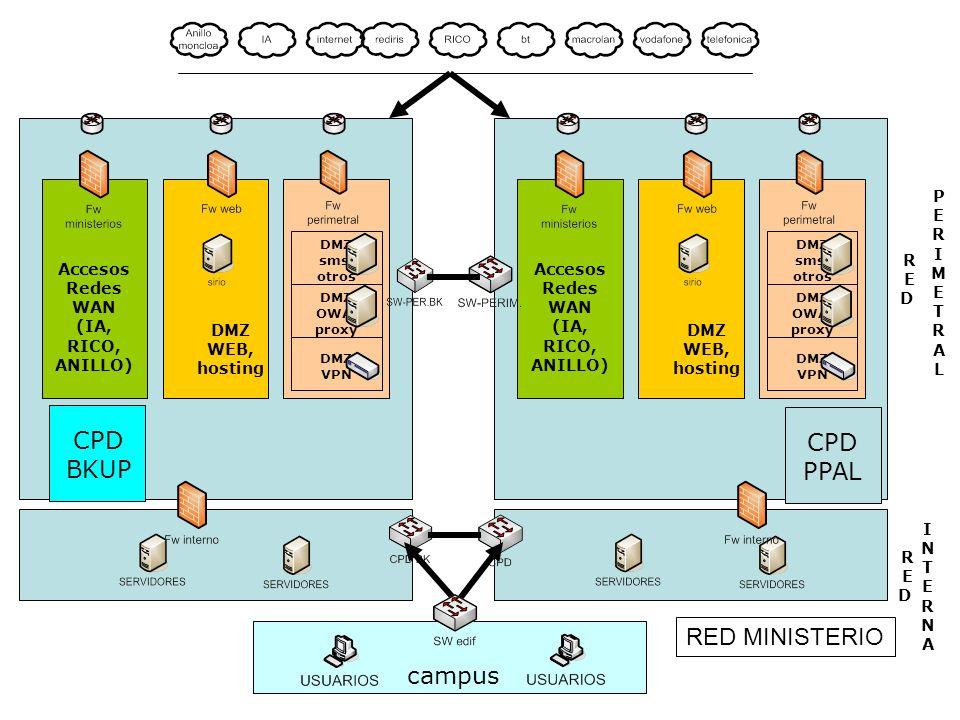 REDRED PERIMETRALPERIMETRAL REDRED INTERNA INTERNA Accesos Redes WAN (IA, RICO, ANILLO) DMZ WEB, hosting DMZ VPN DMZ sms, otros DMZ OWA, proxy CPD PPA