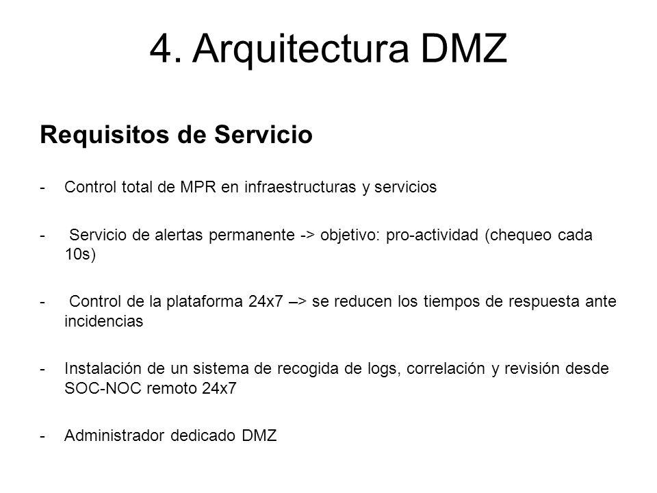 Requisitos de Servicio -Control total de MPR en infraestructuras y servicios - Servicio de alertas permanente -> objetivo: pro-actividad (chequeo cada