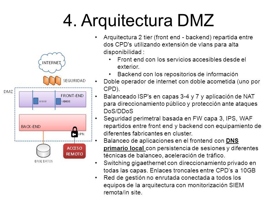 Arquitectura 2 tier (front end - backend) repartida entre dos CPD's utilizando extensión de vlans para alta disponibilidad : Front end con los servici
