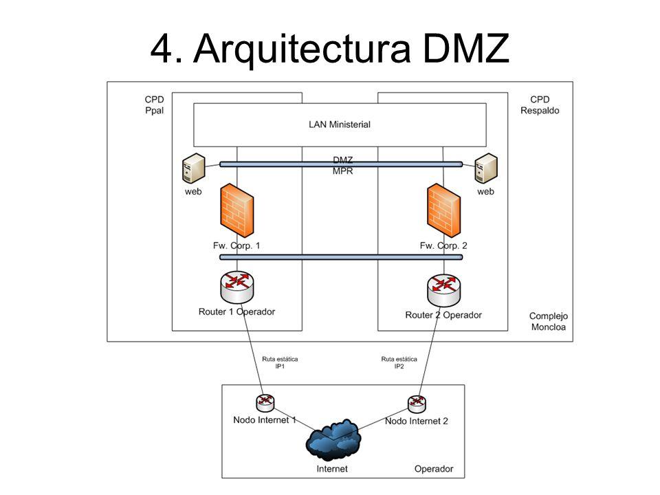 4. Arquitectura DMZ