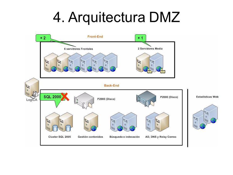 + 2 + 1 SQL 2000 4. Arquitectura DMZ