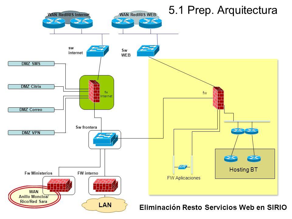 WAN Anillo Moncloa/ Rico/Red Sara LAN Sw frontera Fw MinisteriosFW interno DMZ SMS DMZ Citrix DMZ Correo DMZ VPN Sw WEB Hosting BT fw Internet FW Apli