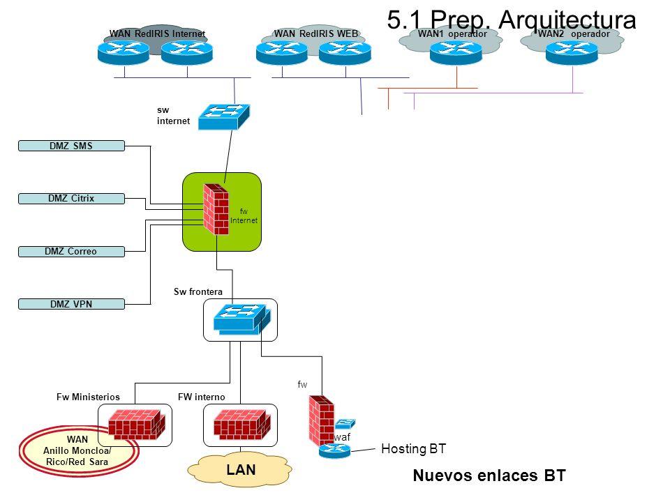WAN Anillo Moncloa/ Rico/Red Sara LAN Sw frontera Fw MinisteriosFW interno DMZ SMS DMZ Citrix DMZ Correo DMZ VPN Hosting BT fw Internet waf Nuevos enl