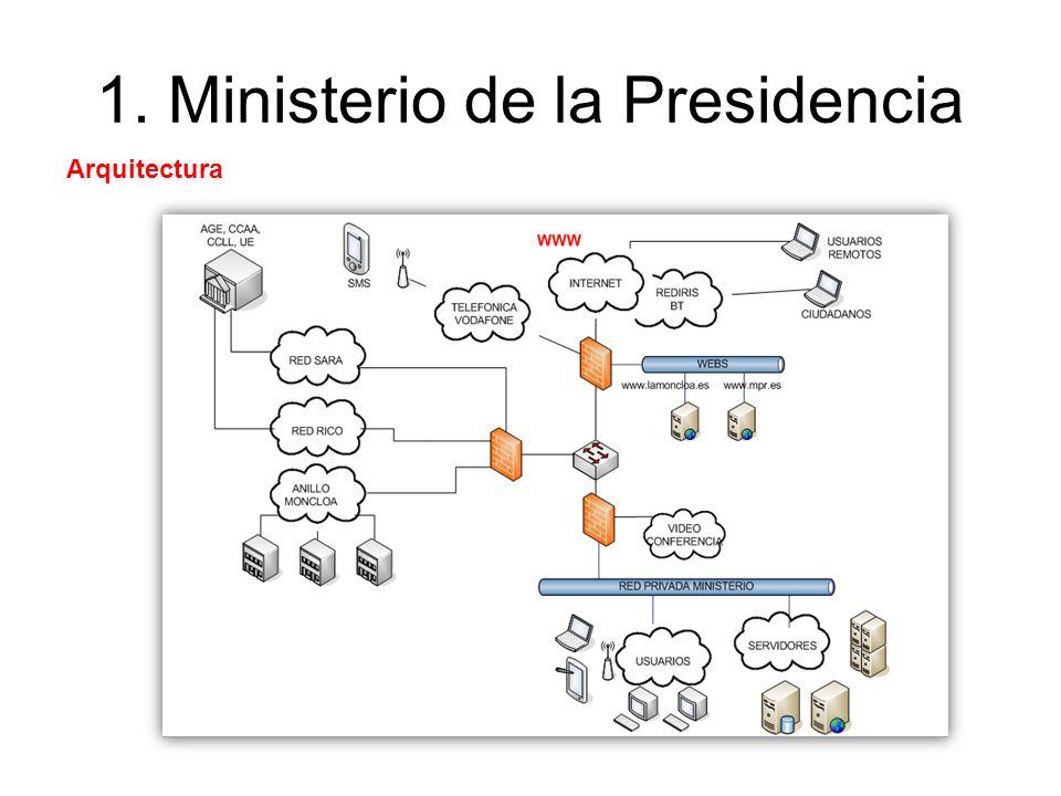 1. Ministerio de la Presidencia Arquitectura