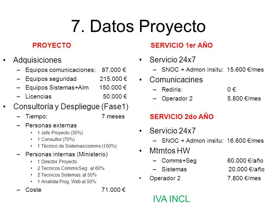 7. Datos Proyecto Adquisiciones –Equipos comunicaciones: 87.000 –Equipos seguridad 215.000 –Equipos Sistemas+Alm 150.000 –Licencias 50.000 Consultoría