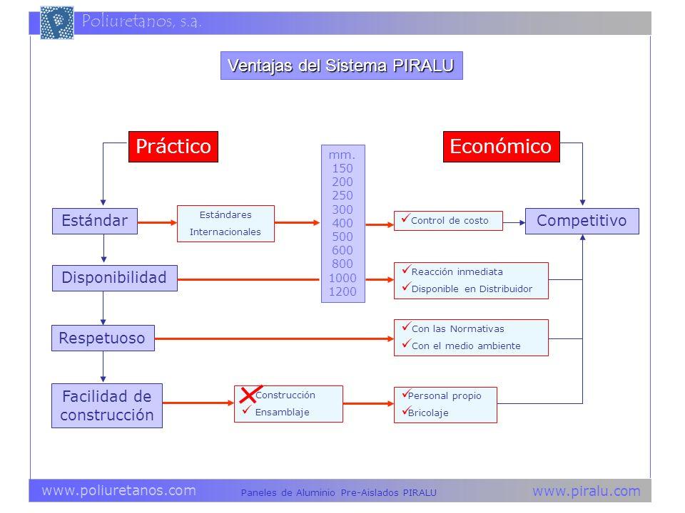 www.piralu.com Paneles de Aluminio Pre-Aislados PIRALU www.poliuretanos.com Poliuretanos, s.a. Construcción Ensamblaje Facilidad de construcción Venta