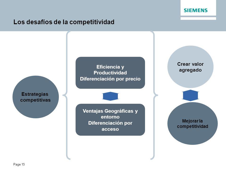 Page 15 Los desafíos de la competitividad Estrategias competitivas Eficiencia y Productividad Diferenciación por precio Ventajas Geográficas y entorno Diferenciación por acceso Crear valor agregado Mejorar la competitividad