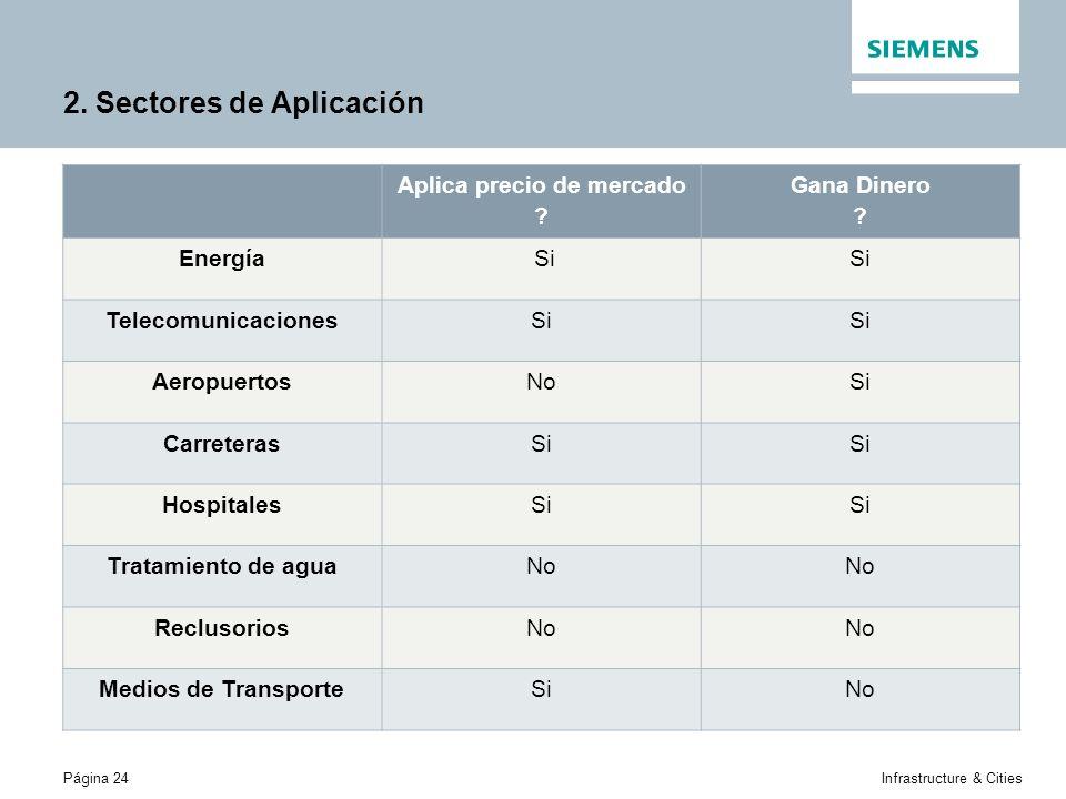 Página 24Infrastructure & Cities 2. Sectores de Aplicación Aplica precio de mercado .