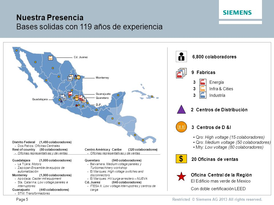 Page 5 Nuestra Presencia Bases solidas con 119 años de experiencia Restricted © Siemens AG 2013 All rights reserved.