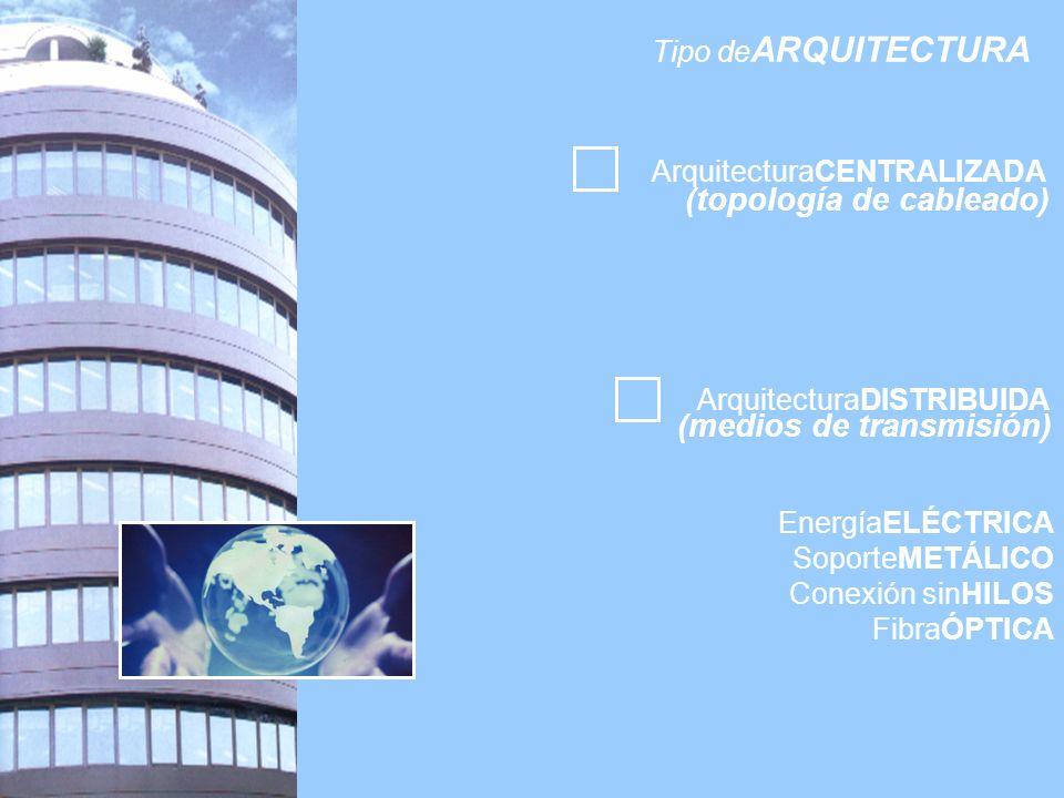 Tipo de ARQUITECTURA ArquitecturaCENTRALIZADA ArquitecturaDISTRIBUIDA (topología de cableado) (medios de transmisión) EnergíaELÉCTRICA SoporteMETÁLICO Conexión sinHILOS FibraÓPTICA