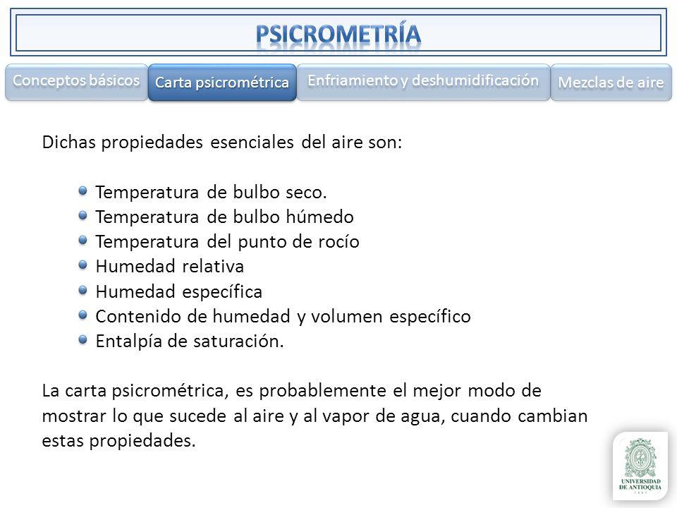 Dichas propiedades esenciales del aire son: Temperatura de bulbo seco. Temperatura de bulbo húmedo Temperatura del punto de rocío Humedad relativa Hum