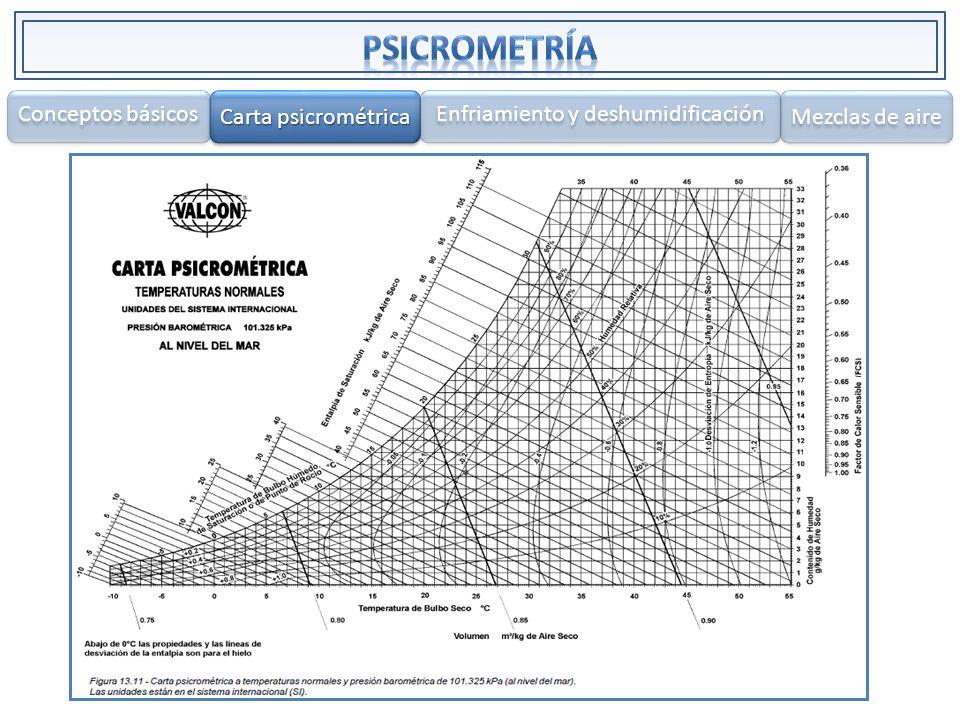 Conceptos básicos Carta psicrométrica Carta psicrométrica Carta psicrométrica Carta psicrométrica Enfriamiento y deshumidificación Mezclas de aire