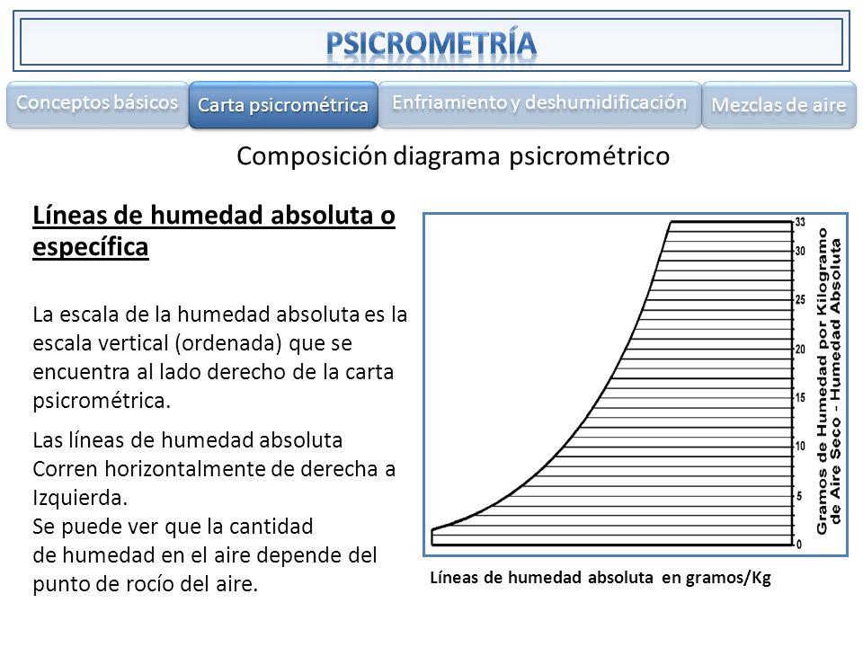 Composición diagrama psicrométrico Líneas de humedad absoluta o específica La escala de la humedad absoluta es la escala vertical (ordenada) que se en