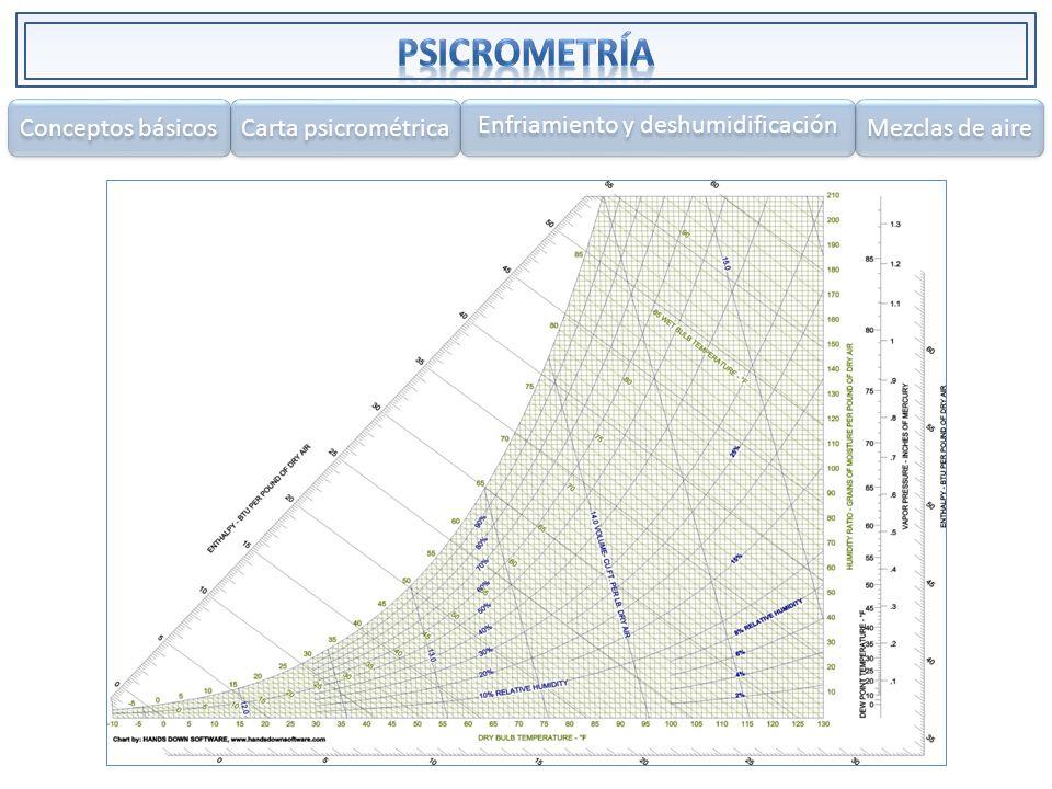 Conceptos básicos Carta psicrométrica Enfriamiento y deshumidificación Mezclas de aire