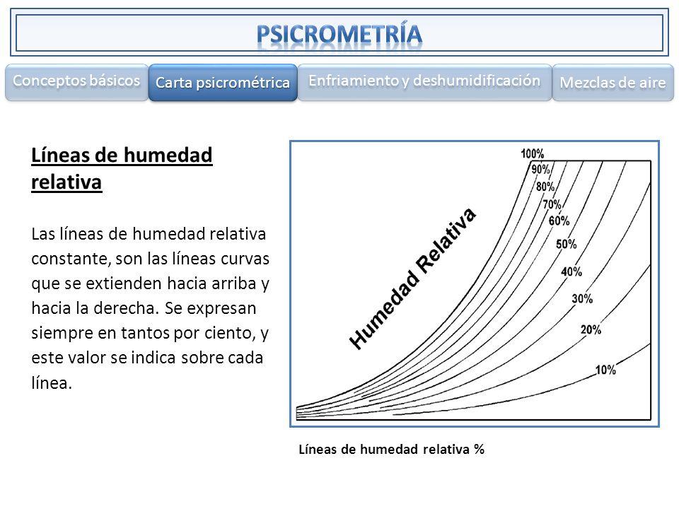 Líneas de humedad relativa Las líneas de humedad relativa constante, son las líneas curvas que se extienden hacia arriba y hacia la derecha. Se expres
