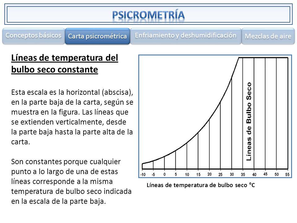 Líneas de temperatura del bulbo seco constante Esta escala es la horizontal (abscisa), en la parte baja de la carta, según se muestra en la figura. La