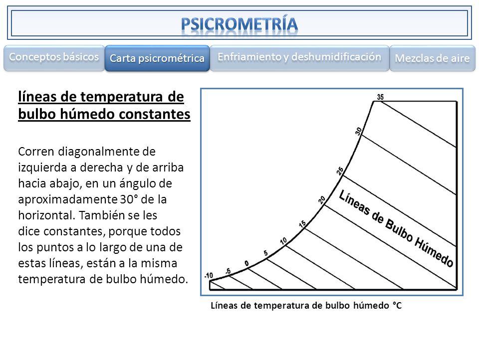 líneas de temperatura de bulbo húmedo constantes Corren diagonalmente de izquierda a derecha y de arriba hacia abajo, en un ángulo de aproximadamente
