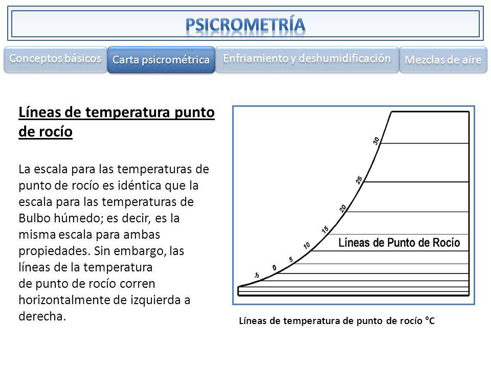 Líneas de temperatura punto de rocío La escala para las temperaturas de punto de rocío es idéntica que la escala para las temperaturas de Bulbo húmedo