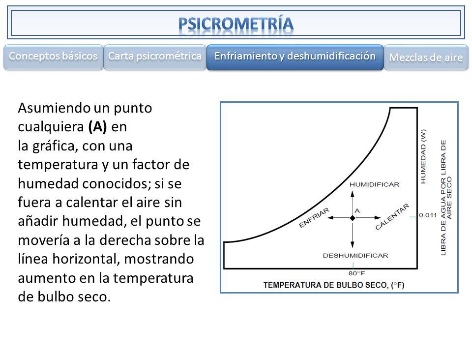 Asumiendo un punto cualquiera (A) en la gráfica, con una temperatura y un factor de humedad conocidos; si se fuera a calentar el aire sin añadir humed