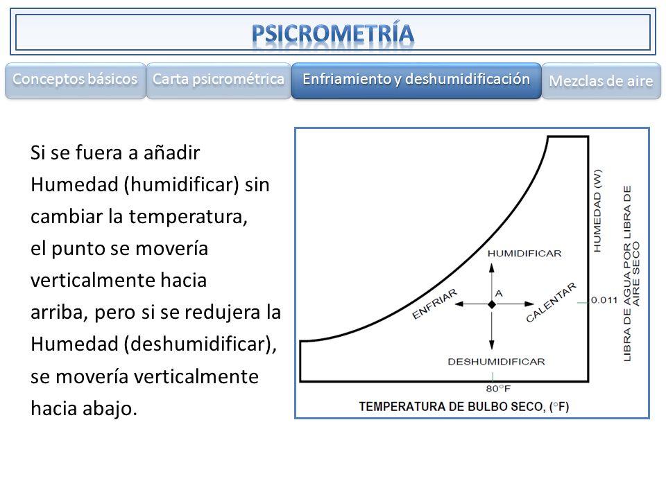 Si se fuera a añadir Humedad (humidificar) sin cambiar la temperatura, el punto se movería verticalmente hacia arriba, pero si se redujera la Humedad
