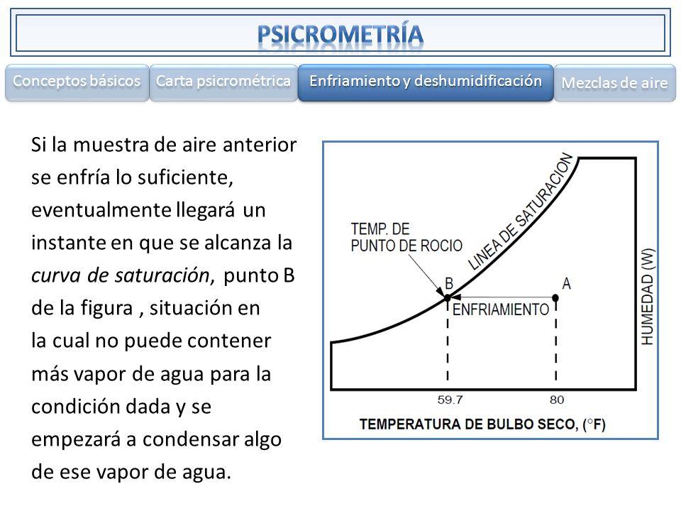 Si la muestra de aire anterior se enfría lo suficiente, eventualmente llegará un instante en que se alcanza la curva de saturación, punto B de la figu