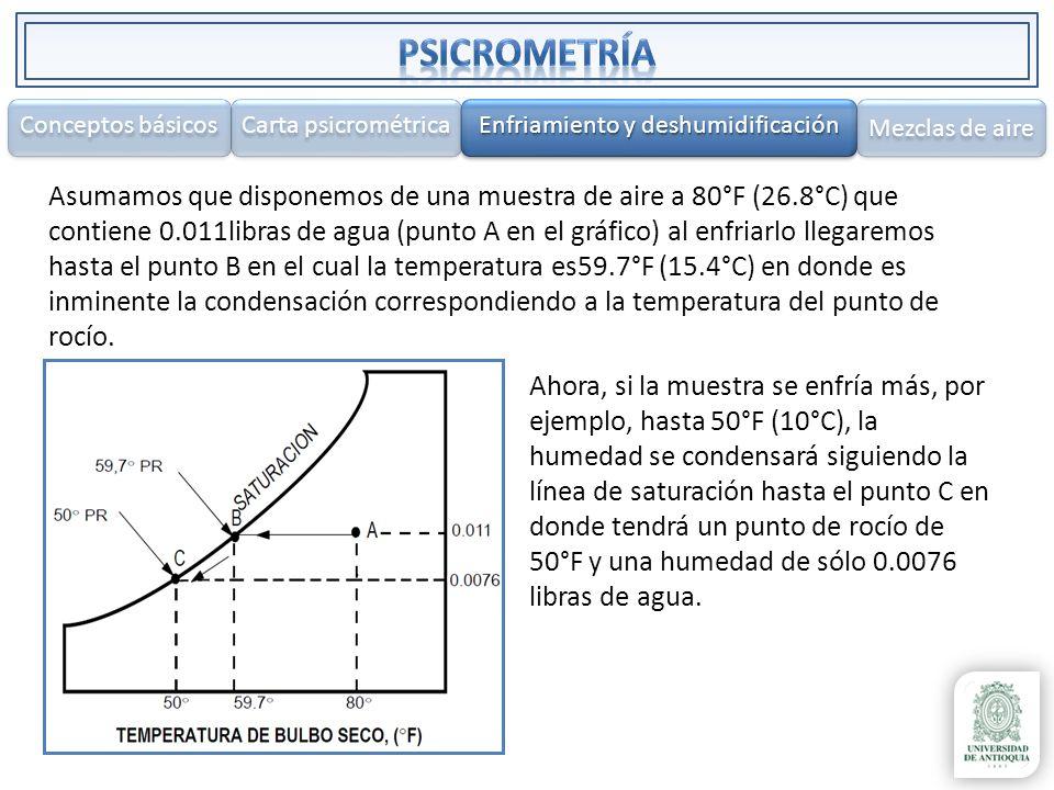 Asumamos que disponemos de una muestra de aire a 80°F (26.8°C) que contiene 0.011libras de agua (punto A en el gráfico) al enfriarlo llegaremos hasta