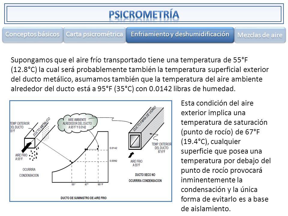 Supongamos que el aire frío transportado tiene una temperatura de 55°F (12.8°C) la cual será probablemente también la temperatura superficial exterior