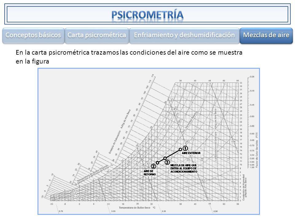 En la carta psicrométrica trazamos las condiciones del aire como se muestra en la figura Conceptos básicos Carta psicrométrica Enfriamiento y deshumid