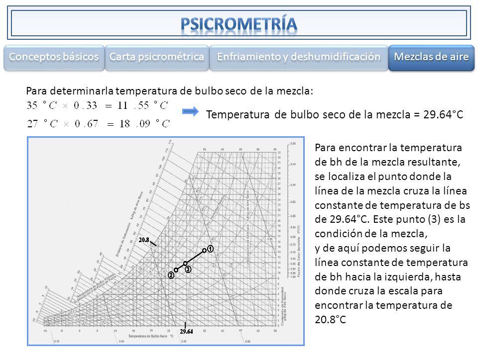 Para determinarla temperatura de bulbo seco de la mezcla: Temperatura de bulbo seco de la mezcla = 29.64°C Para encontrar la temperatura de bh de la m