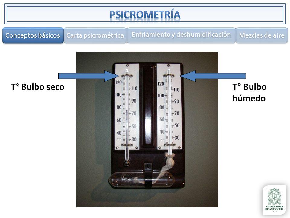 T° Bulbo secoT° Bulbo húmedo Conceptos básicos Conceptos básicos Conceptos básicos Conceptos básicos Carta psicrométrica Enfriamiento y deshumidificac