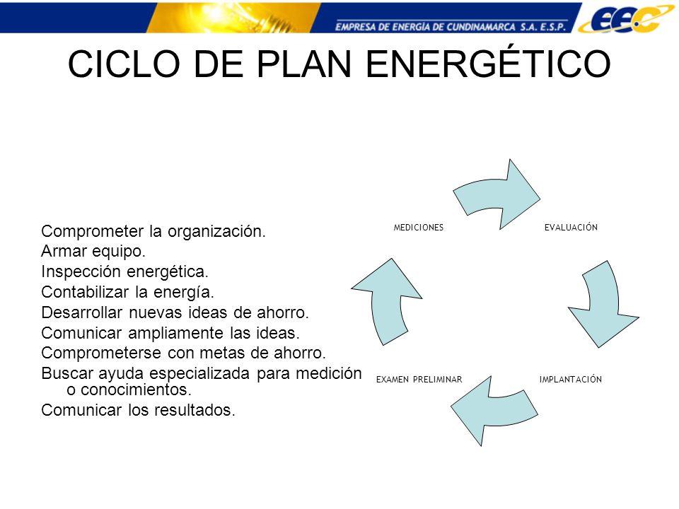 CICLO DE PLAN ENERGÉTICO Comprometer la organización. Armar equipo. Inspección energética. Contabilizar la energía. Desarrollar nuevas ideas de ahorro