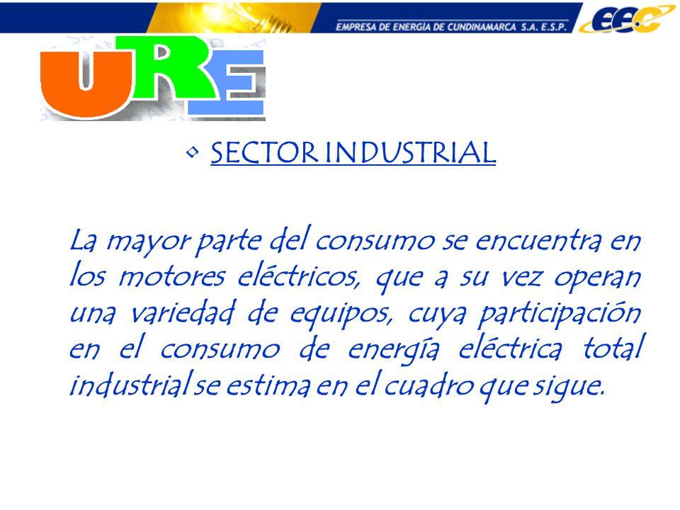 SECTOR INDUSTRIAL La mayor parte del consumo se encuentra en los motores eléctricos, que a su vez operan una variedad de equipos, cuya participación e