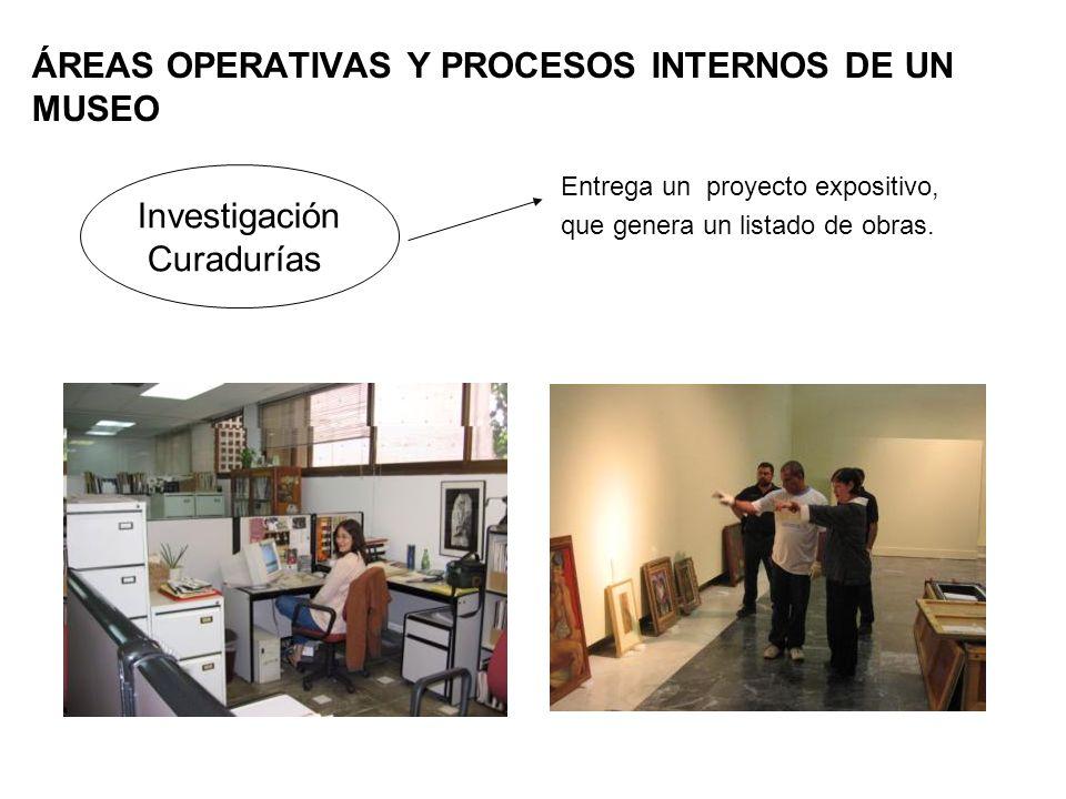 ÁREAS OPERATIVAS Y PROCESOS INTERNOS DE UN MUSEO Entrega un proyecto expositivo, que genera un listado de obras. Investigación Curadurías