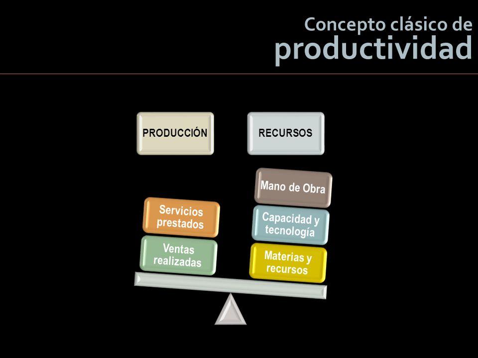 PRODUCCIÓNRECURSOS Materias y recursos Capacidad y tecnología Mano de Obra Ventas realizadas Servicios prestados Concepto clásico de productividad