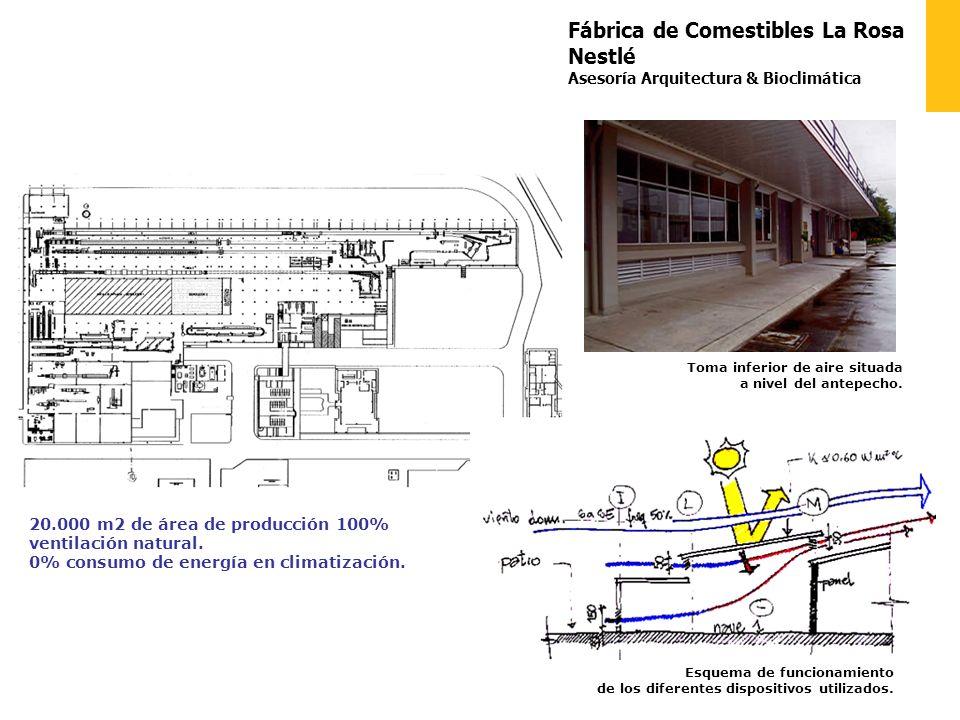 Fábrica de Comestibles La Rosa Nestlé Asesoría Arquitectura & Bioclimática Esquema de funcionamiento de los diferentes dispositivos utilizados.