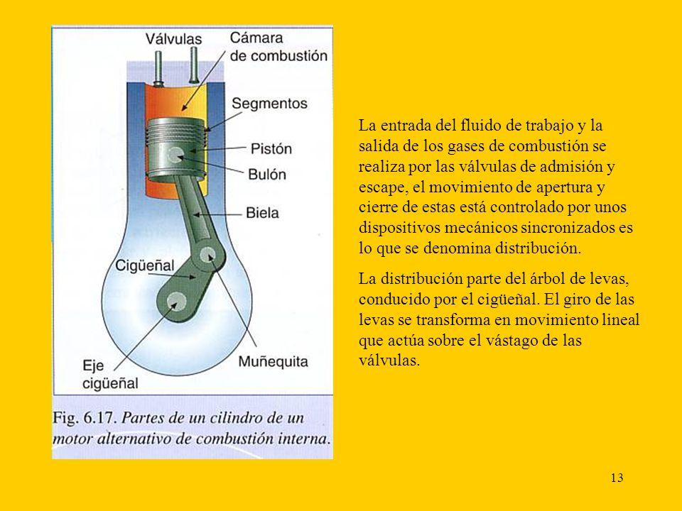 14 Descripción del funcionamiento del motor alternativo.