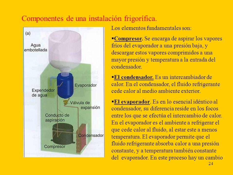 25 de fase del fluido refrigerante, que pasa de gas a líquido y, como consecuencia, su presión y temperatura permanecen constantes durante el cambio de fase.