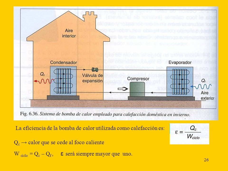 27 En la actualidad se utilizan como calefacción en invierno y sistema de refrigeración en varano (aire acondicionado reversible).