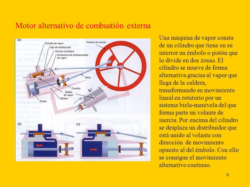 10 Motor rotativo de combustión externa.