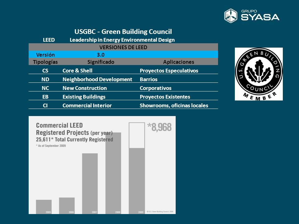 DIVISIONES LEED SSSustainable Sites28 WEWater Efficiency10 EAEnergy and Atmosphere37 MRMaterials & Resources13 IEQ Indoor Environmental Quality12 IDInnovation & Design6 RPRegional Priority4 Total110 Parámetros LEED NivelPuntos Certified40-49 Silver50-59 Gold60-79 Platinum80-110 Proceso de Certificación Equipo LEED - Coordinación CMG Ing.