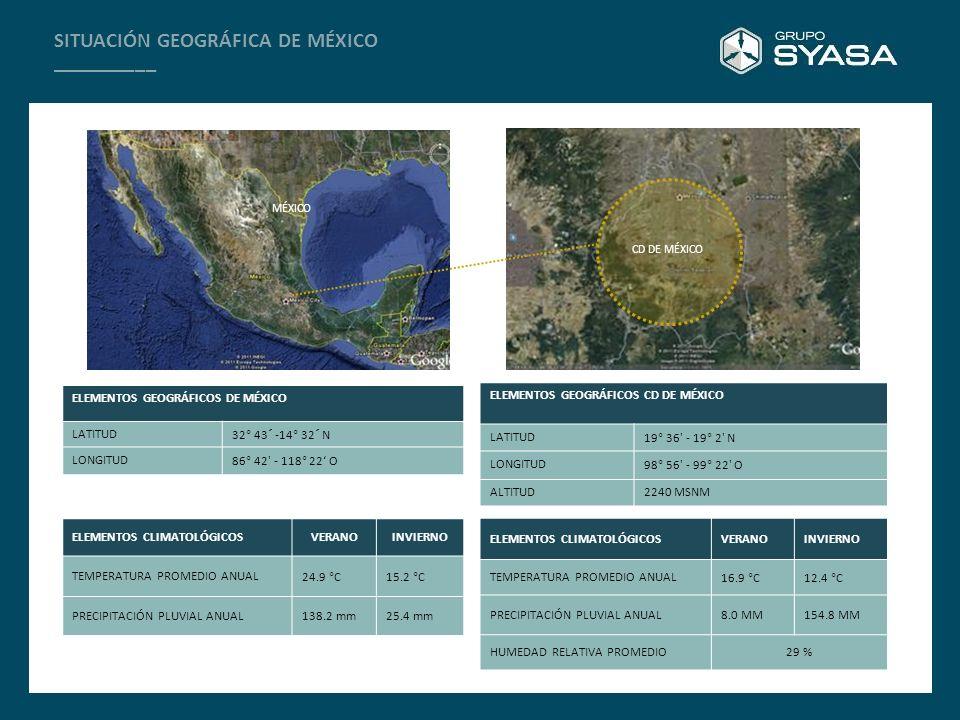 SITUACIÓN GEOGRÁFICA DE MÉXICO __________ AV.