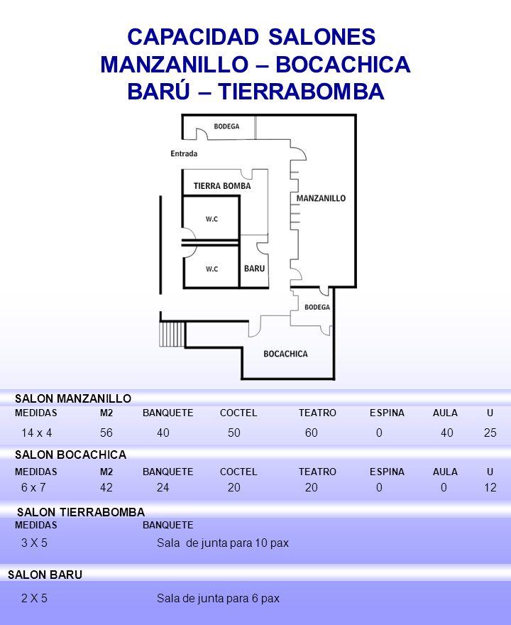 CAPACIDAD SALONES MANZANILLO – BOCACHICA BARÚ – TIERRABOMBA MEDIDAS M2 BANQUETE COCTEL TEATRO ESPINA AULA U 14 x 45640506004025 6 x 7422420 200012 3 X