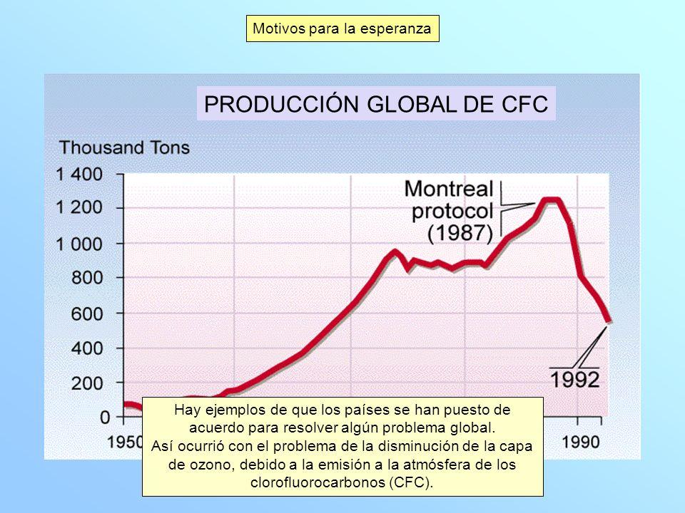 PRODUCCIÓN GLOBAL DE CFC Motivos para la esperanza Hay ejemplos de que los países se han puesto de acuerdo para resolver algún problema global. Así oc