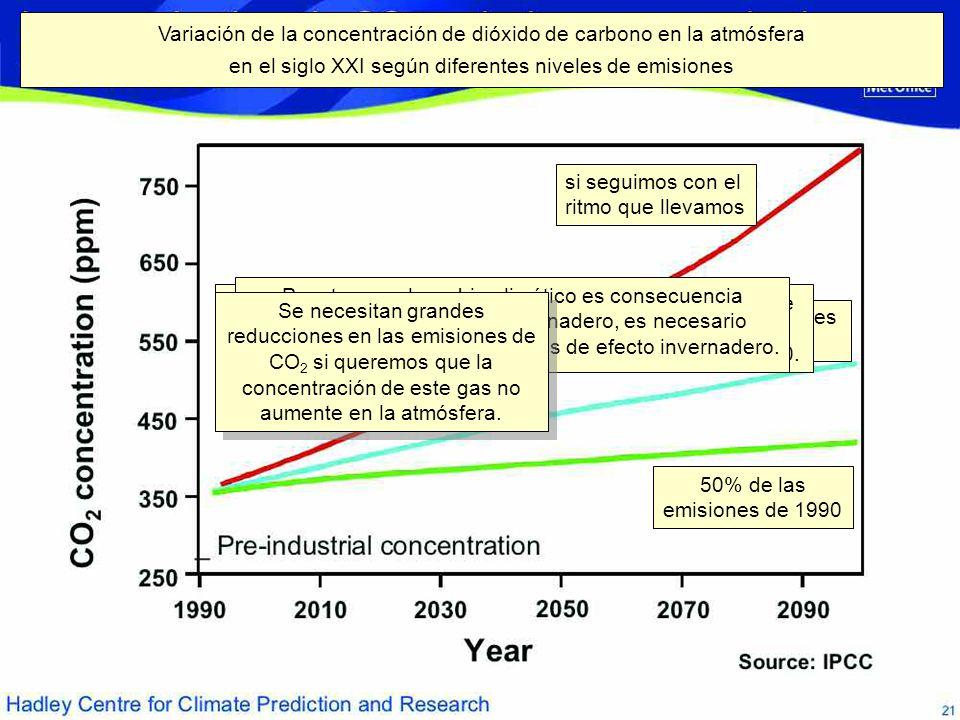 Variación de la concentración de dióxido de carbono en la atmósfera en el siglo XXI según diferentes niveles de emisiones 50% de las emisiones de 1990