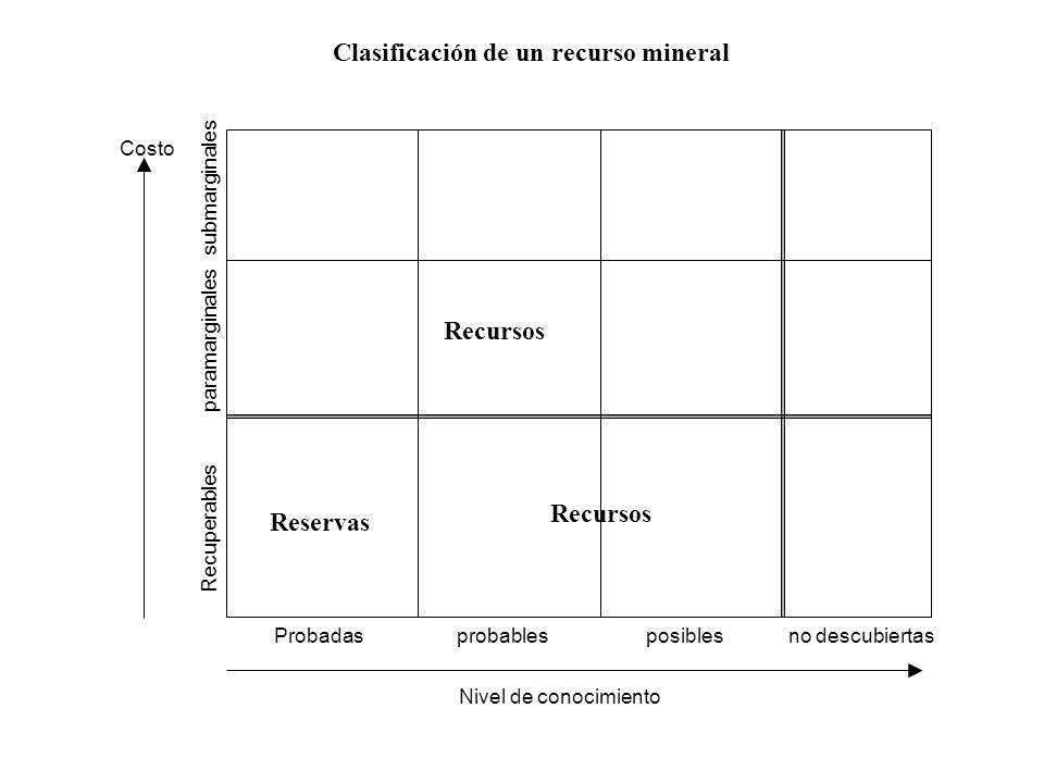 Probadas probables posibles no descubiertas Recuperables paramarginales submarginales Costo Nivel de conocimiento Reservas Recursos Clasificación de un recurso mineral