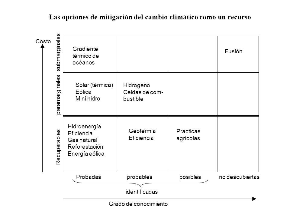 Probadas probables posibles no descubiertas Recuperables paramarginales submarginales Hidroenergía Eficiencia Gas natural Reforestación Energía eólica