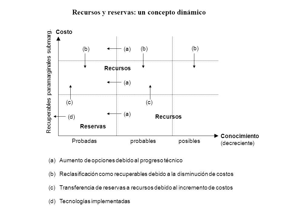 (b) (a) (c) (d) Reservas Recursos Probadas probables posibles Recuperables paramarginales submarg. Costo Conocimiento (decreciente) (a)Aumento de opci
