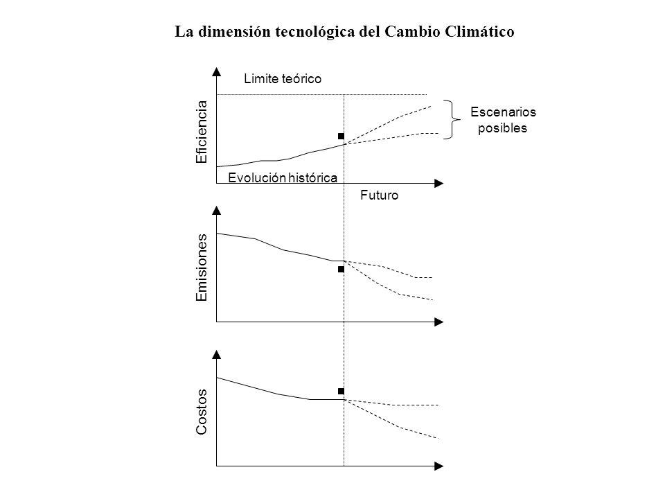 Eficiencia Emisiones Costos Evolución histórica Futuro Escenarios posibles Limite teórico La dimensión tecnológica del Cambio Climático