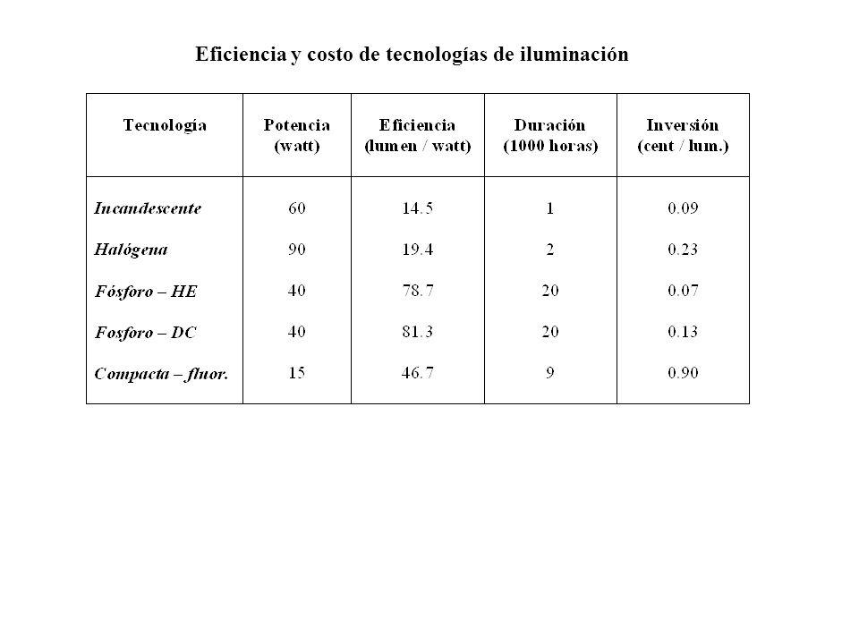Eficiencia y costo de tecnologías de iluminación